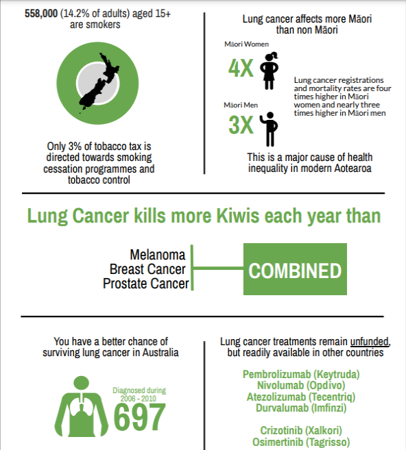lung cancer stats