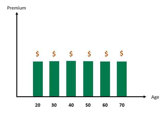 level cover premium - life insurance