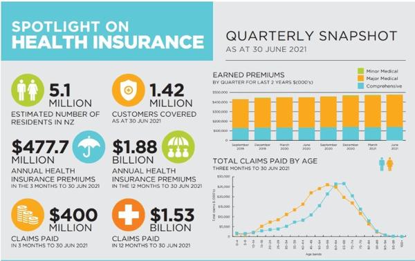 health insurance snapshot in Jun21